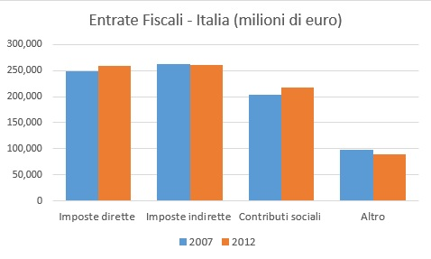 entrate fiscali italia.jpg