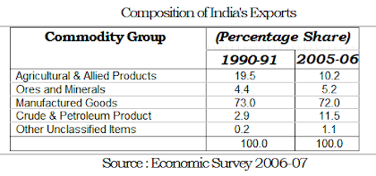 composition of india foreign trade export table
