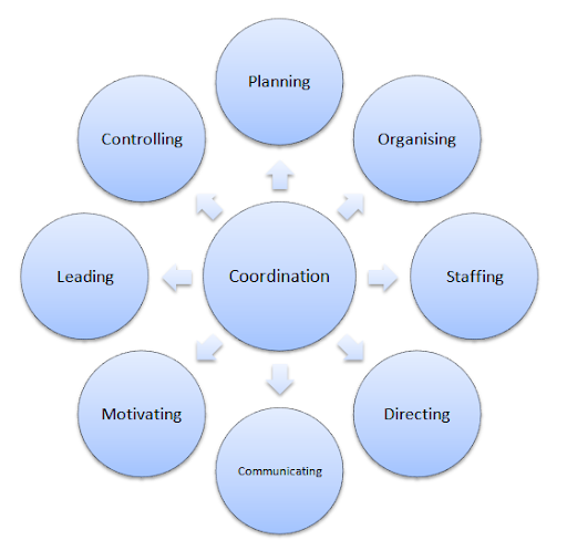 coordination in management examples