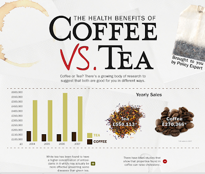 Cofee Or Tea? The Health Benefits Of Both