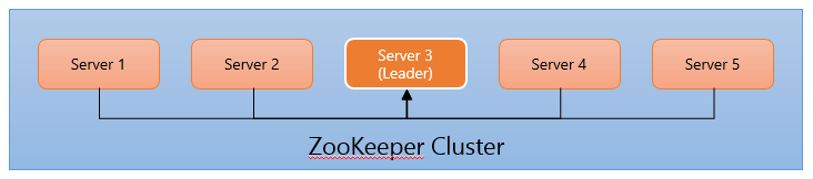 ZooKeeper Cluster (Multi-Server) Diagram