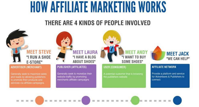 how-affiliate-programs-work