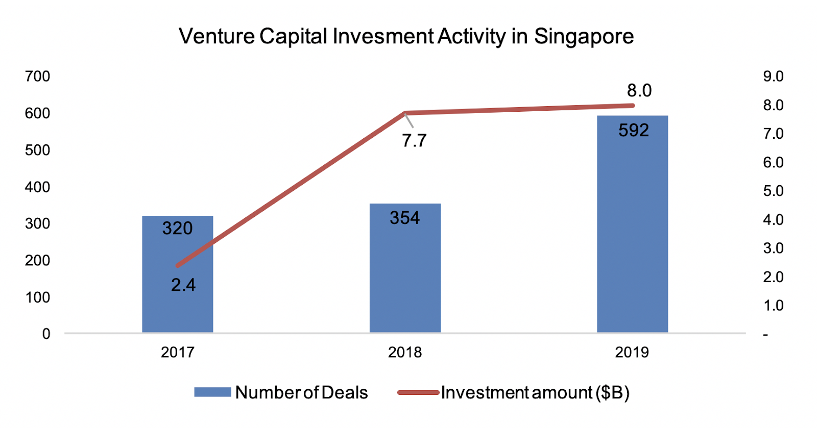 VC activity in Singapore has grown sharply over recent years