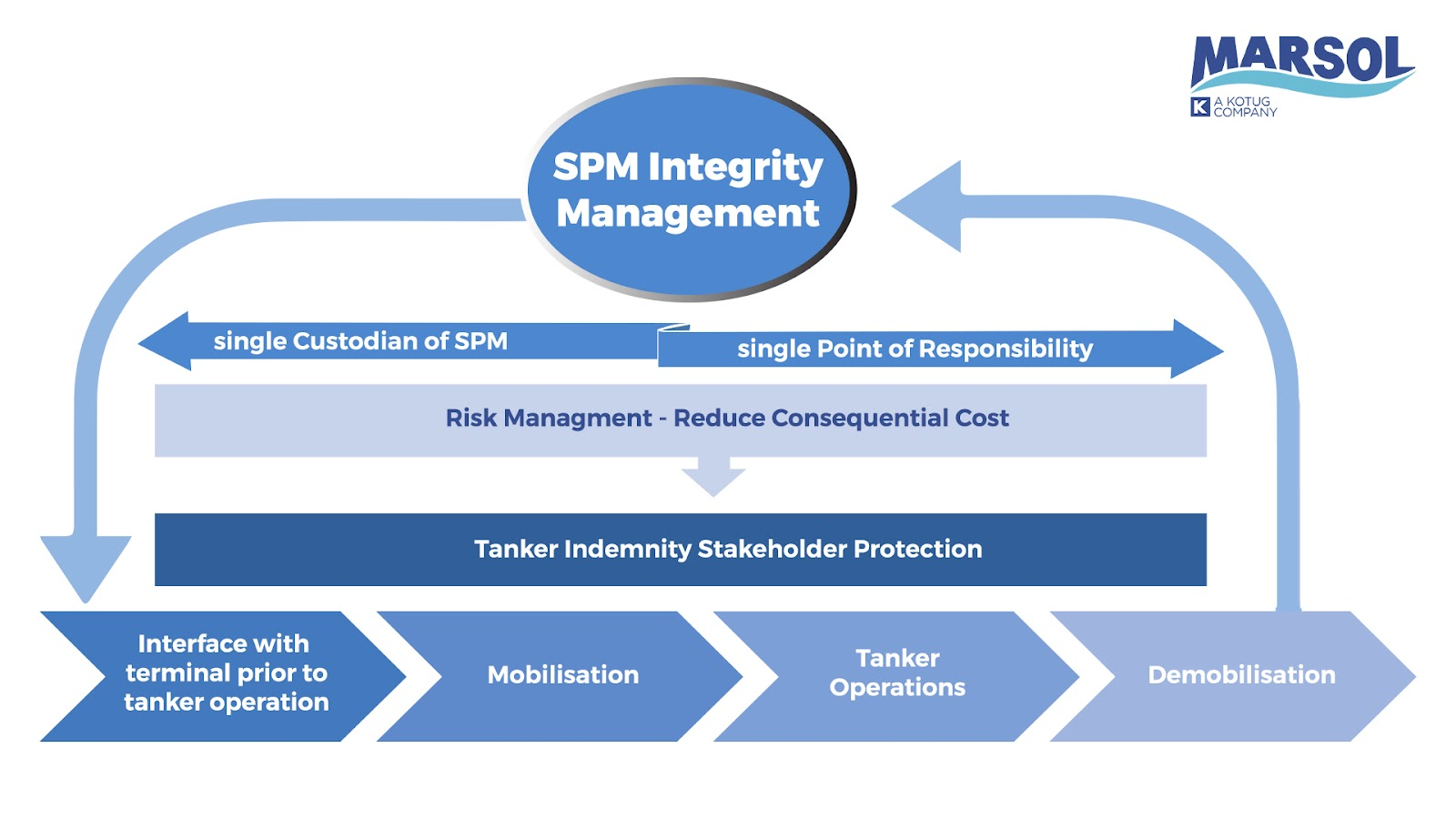 Offshore terminal risk mitigation within the SPM integrity Management process flow