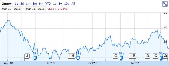 GWO Stock Graph