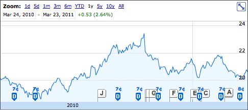 SJR.B Stock Chart
