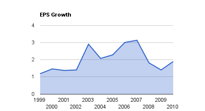 POW EPS Growth