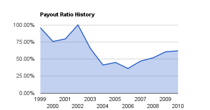 Telus Payout Ratio