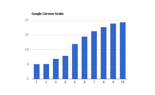 Google Chrome Größe