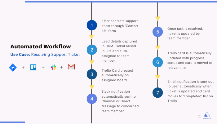 automated workflow