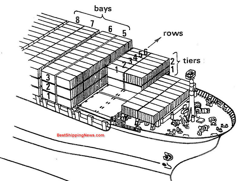 container ship  general structure  equipment and