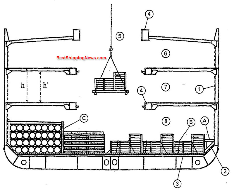 A. shoring, blocking off, B. seizing, lashing,: C. upright 1. side ceiling, side sparring, cargo battens, grating (not shown), 2. Umber boards, 3. floor ceiling, 4. hatch coaming, 5. hatchway, 6. upper 'tweendeck, 7. lower 'tweendeck. 8. lower hold (LH), hold, hatch, 6+7+8= hatch h = deckhead, headroom, h' = head under beams,