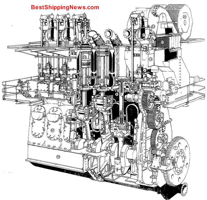 Low speed diesel engine   1.turning gear, 2.thrust block and bearing, 3.main bearing 4.tie rod, 5.crankshaft, 6.connecting rod, 7.crosshead. 8.piston rod gland, 9.piston rod, 10.piston, 11.cylinder liner, 12.cylinder cover, 13.cylinder jacket, 14.column, 15.crosshead guides, 16.bedplate, 17.exhaust valve, 18.exhaust manifold, 19.fuel supply main, 20.turbocharger. 21.air cooler, 22.scavenging air trunk and non-return valves, 23.HP fuel supply pipes to fuel injection valves, 24.telescopic oil supply pipe to crosshead and piston, 25.crankcase relief valve, 26.main gear wheel, 27.intermediate gear wheel, 28.camshaft final drive gear wheel, 29.camshaft, 30.camshaft reversing gear, 31.exhaust valve driving gear, 32.fuel pump driving gear, 33.starting air control valve, 34.starting air main, 35.fuel injection valve, 36.main bearing, 37.starting air valve, 38.fuel pump, 39.fuel pump control shaft, 40.push rod and rocker arm assembly, 41.inspection door, 42.lubricating oil supply main to camshaft, 43.lubricating oil supply to main bearing, 44..oil supplyfor piston cooling, 45.oil supply to cylinder lubricators, 46.cylinder lubricator, 47.indicator valve,