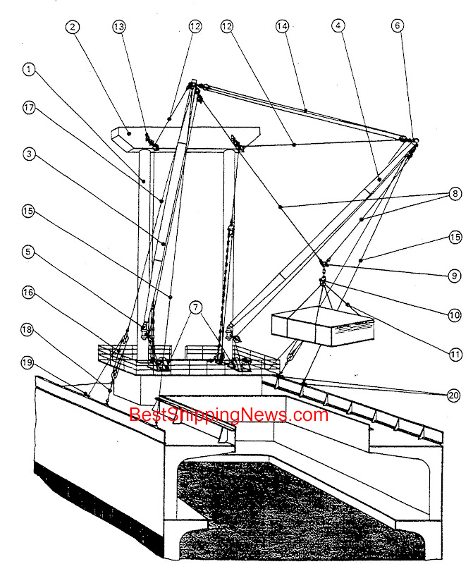 Union purchase rig  1.portal mast (or portal derrick post), 2.cross tree (or upper transverse beam), 3.derrick boom positioned over the hatch (inboard boom), 4.derrick boom positioned outside the ship (outboard boom), 5.derrick heel gooseneck fitting, 6.derrick head fitting, 7.cargo winches, 8.cargo runners (or married falls), 9.cargo triangle plate, 10.cargo hook, 11.slings, 12. fixed (or standing) span ropes, 13.mast head span fitting, 14.schooner guy tackle (or boom head guy tackle), 15.preventer (or standing) guys, 16.slewing guy tackles (or vang tackles), 17.upper slewing guy pendants, 18.lower slewing guy pendants, 19.belaying (or horn) cleat, 20.deck eyeplates,