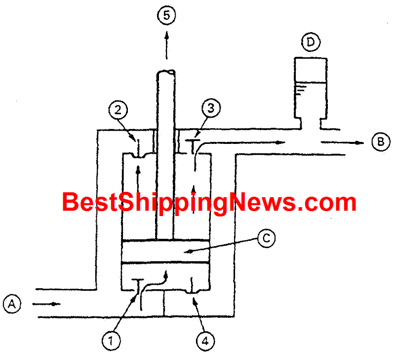 Pumps Pump ship machine
