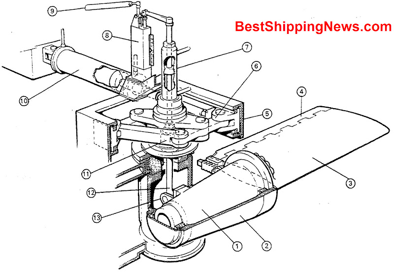 1.fin shaft, 2.fin shaft housing, 3.fin, 4,flap,