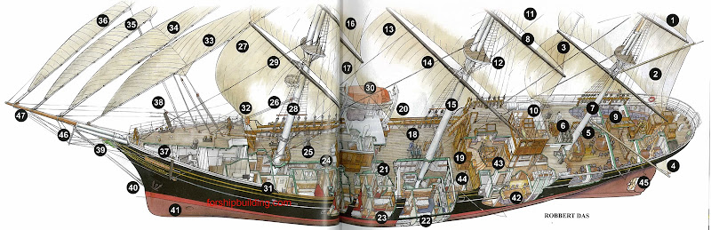 1.    Mizzen topgallant 2.    Mizzen topsail 3.    Crossjack 4.    Spanker 5.    Longroom 6.    Steering wheel 7.    Mizzen top 8.    Main lower topsail yard 9.    Longroom sky light 10.    Chart room 11.    Main upper topsail 12.    Main lower topsail 13.    Main course 14.    Mainstay 15.    Main top 16.    Fore upper topsail  17. Fore lower topsail 18. Brace winches 19. Harbor entrance 20. Davits 21. Deck pantry 22. Lower deck 23. Tween deck 24. Chicken lockers 25. Capstan 26. Boat gear 27. Fore course 28. Foretop 29. Forestay 30. Life boat 31. Crew cabins 32. Side lights  33. Fore topmast staysail 34. Inner jib 35. Outer jib 36. Flying jib 37. Bowsprit 38. Cathead 39. Figurehead 40. Bobstays 41. Bow thruster 42. Accommodation 43. Lounge 44. Owner's cabin 45. Propeller frame 46. Martingale or dolphin striker 47. Jib boom