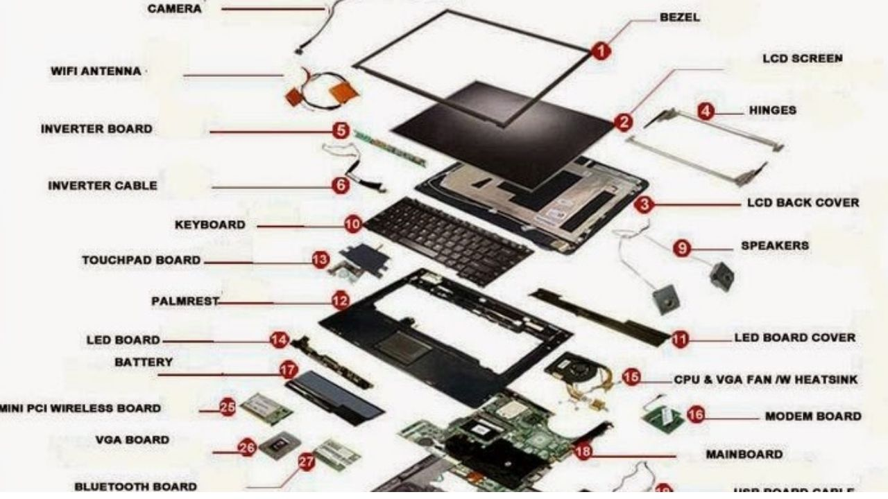 Components of a laptop