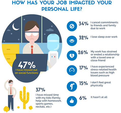 How has your job impacted your personal life? Infographic