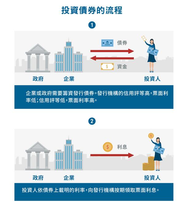 如何買美國債券ETF:一般投資債券的流程。
