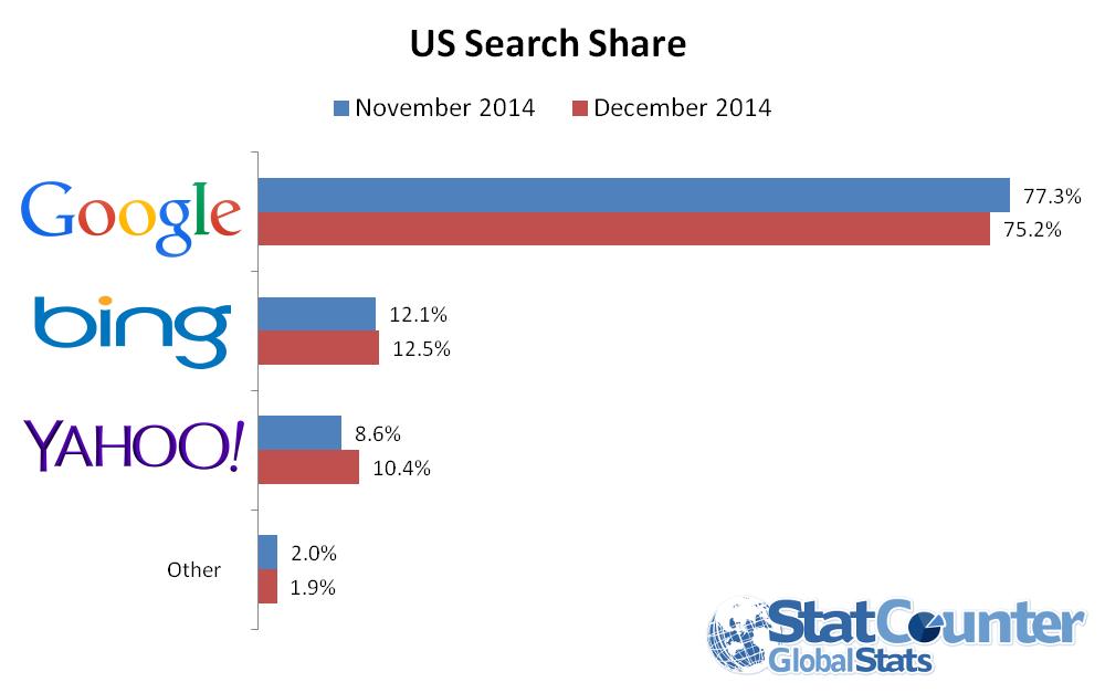 Google Marktanteil