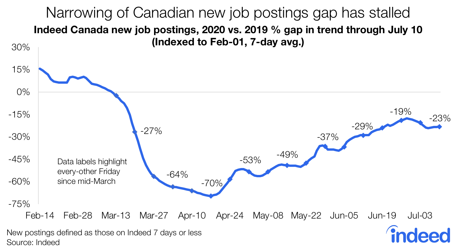 Narrowing of Canadian new job postings gap has stalled