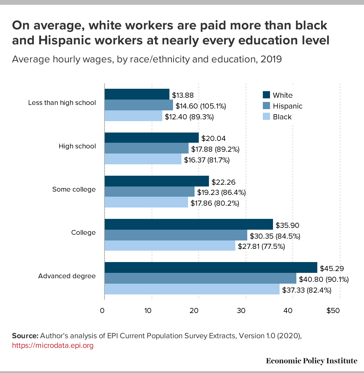Graph: Average hourly wages, by race/ethnicity and education, 2019