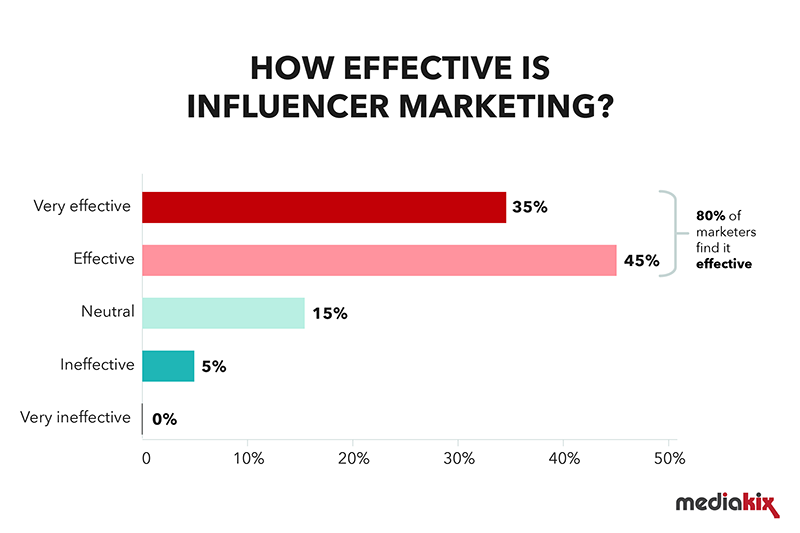 Chart showing how effective influencer marketing is