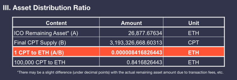 Table showing the asset distribution ratio for Contents Protocol's funds