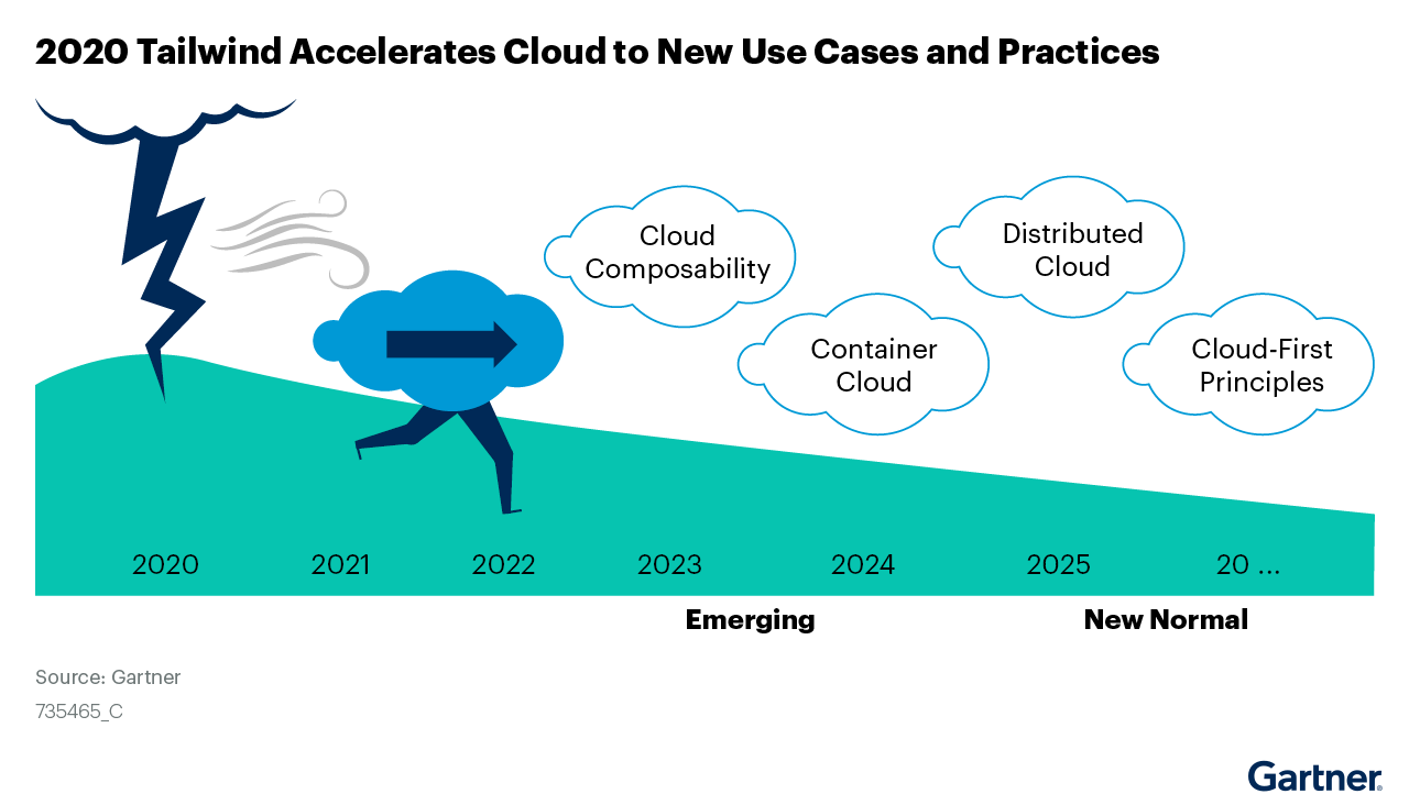 The figure shows a cloud being accelerated by the 2020 tailwind into new use cases and best practices