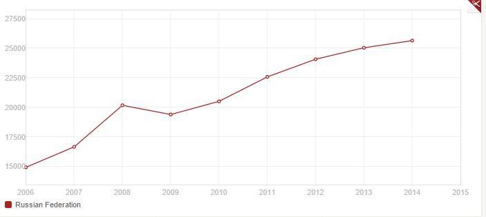 ВВП на душу населения Россия