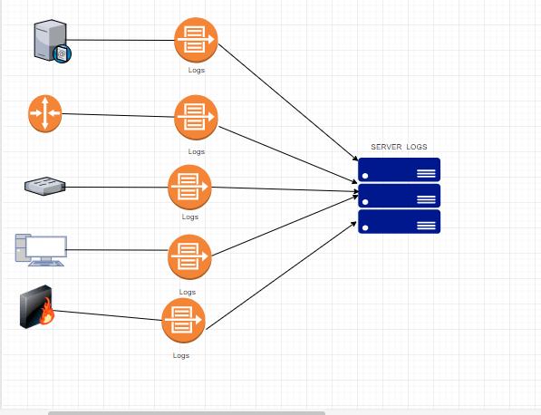 Cara menginstal dan mengkonfigurasi rsyslog untuk server log Linux terpusat