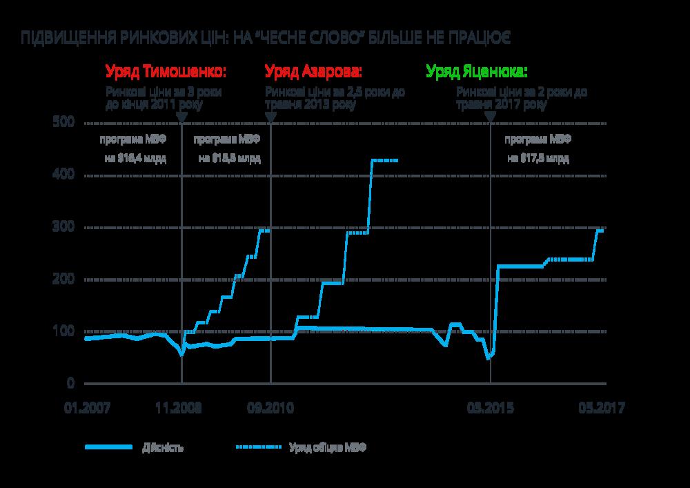 График повышения тарифов на газ