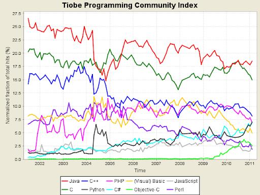 Linguaggi di programmazione, Febbraio 2011