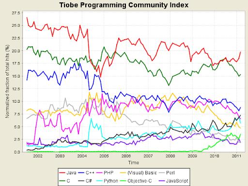 Marzo 2011, avanza Java grazie al crollo del C. Python ritorna sesto