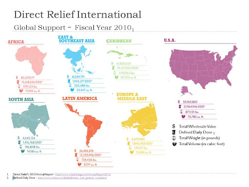 DRI Global Relief - Fiscal Year 2010