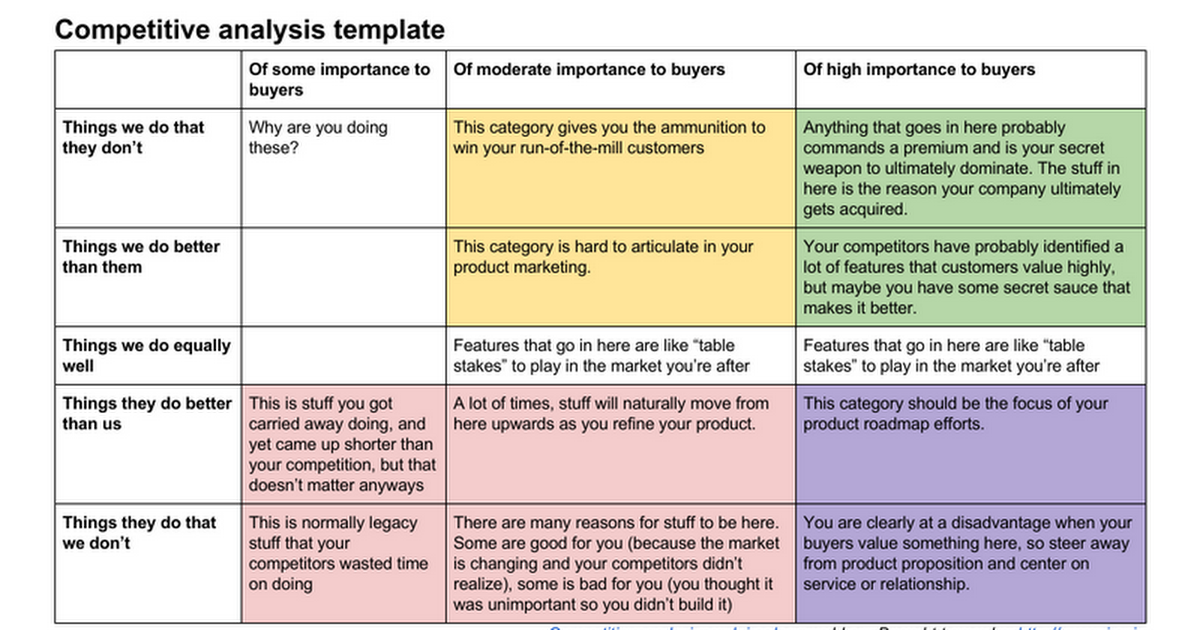 Competitive Analysis Templates Market and Competitor Analysis – Competitor Matrix Template
