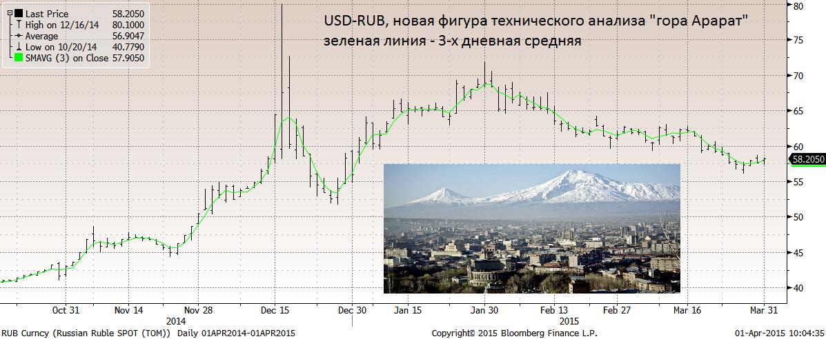 Сегодня опубликован промышленный PMI по России от HSBC/MARKIT за март, отмечающий скромное (MODEST) ухудшение условий