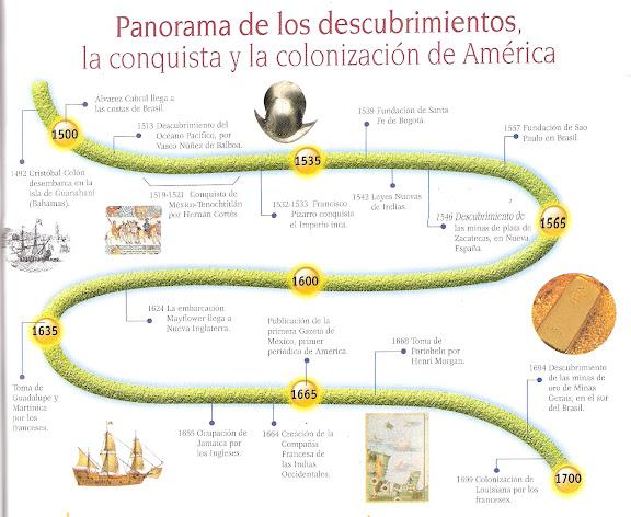 CRONOLOGIA DEL DESCUBRIMIENTO, COLONIZACION Y CONQUISTA DE EUROPA