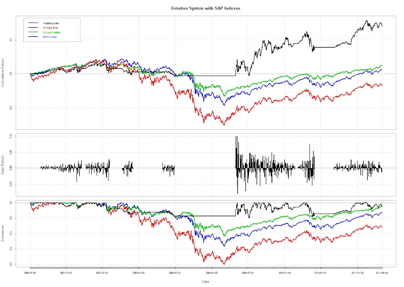 S&P 500 High Beta and Low Volatility Indexes and Powershares ETFs