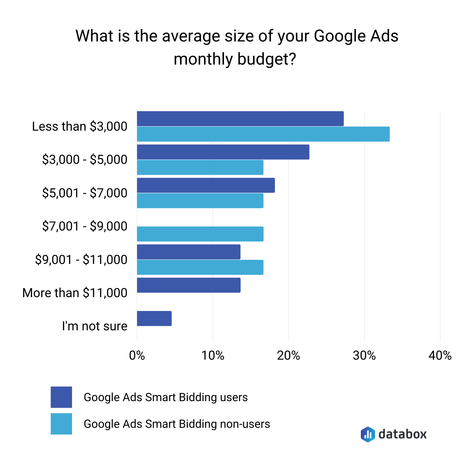 what is the average size of your Google ads monthly budget