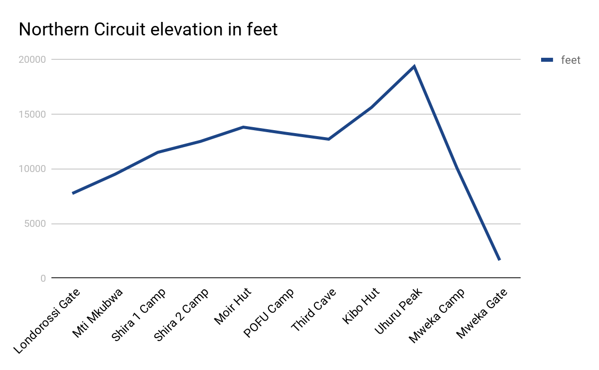 Northern Circuit elevation in feet