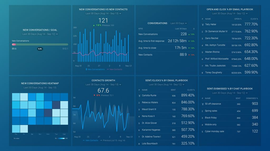Drift Campaigns and Conversations dashboard