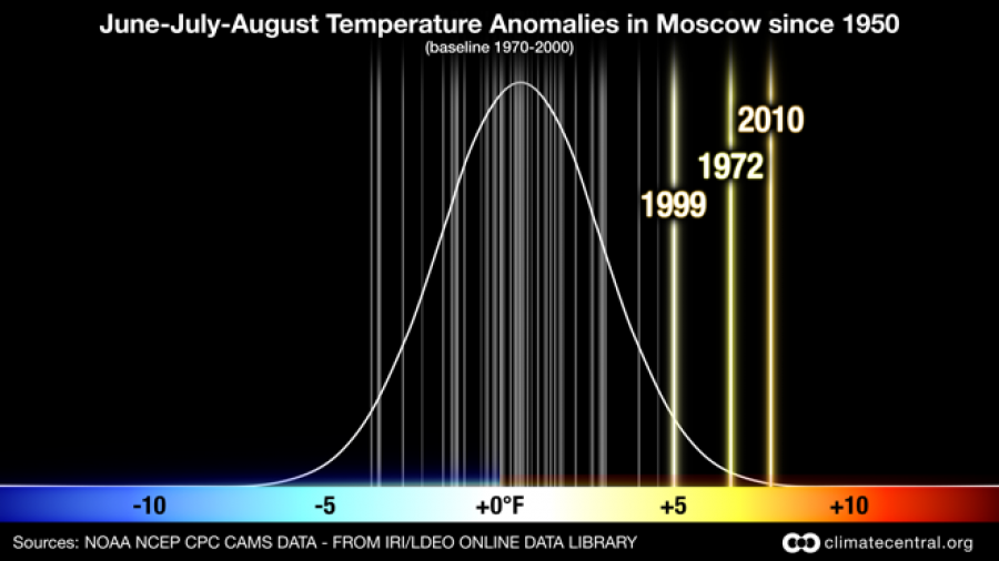 The Russian Heat Wave of 2010: Summer Temperatures   Climate Central