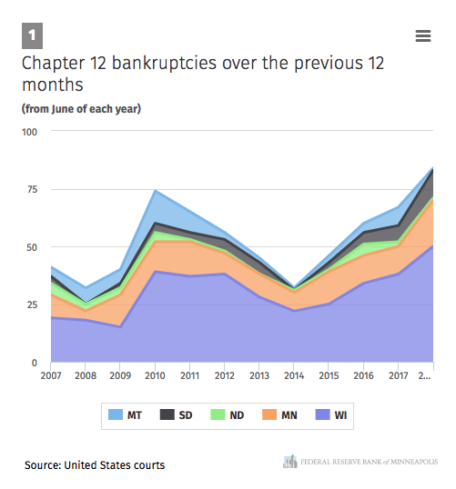 Does the U S  have record bankruptcies in farm country