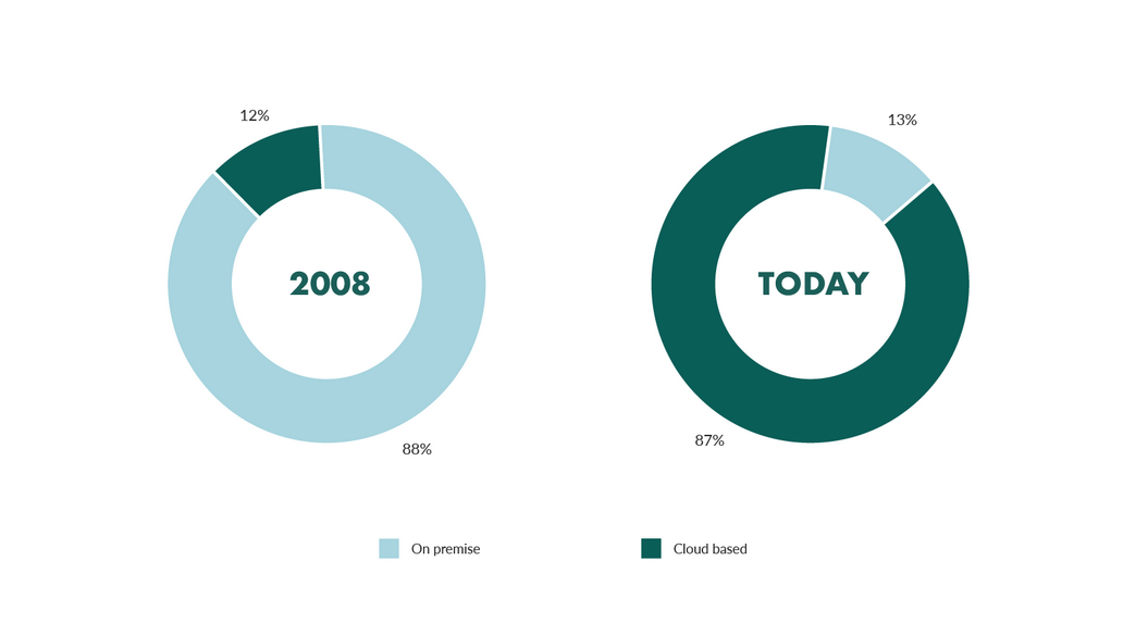 Best salesforce plugins: rise of CRMs