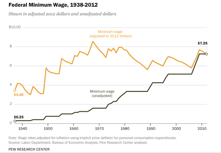 Advocates for minimum wage increases have long cited the fact that the