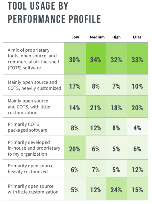 Tools usage by performance profile, from the Accelerate State of DevOps Report 2019