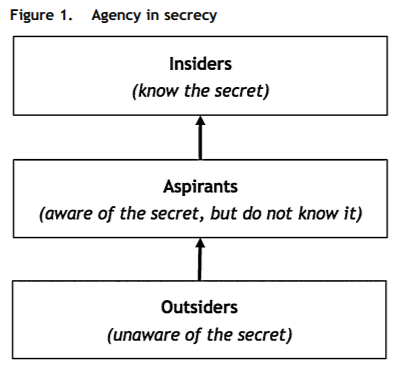 division of insiders, aspirants, and outsiders regarding secrecy of information.