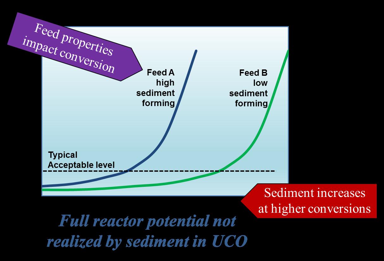 Sediment versus Conversion